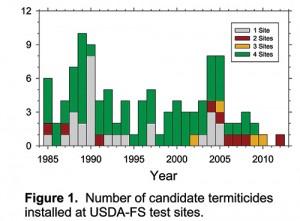 Figure: Termiticide report