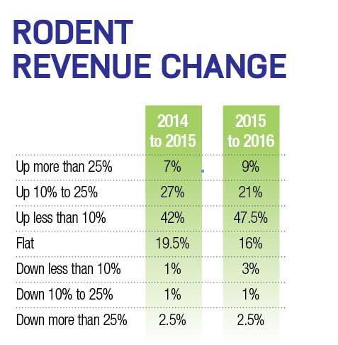 rodent_revenue