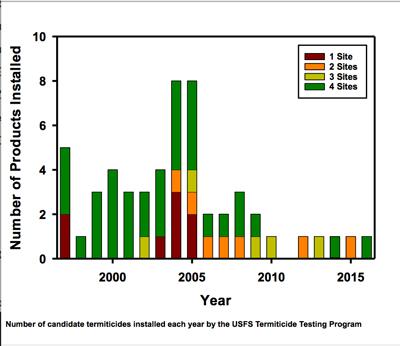 USDA2016-Fig.1