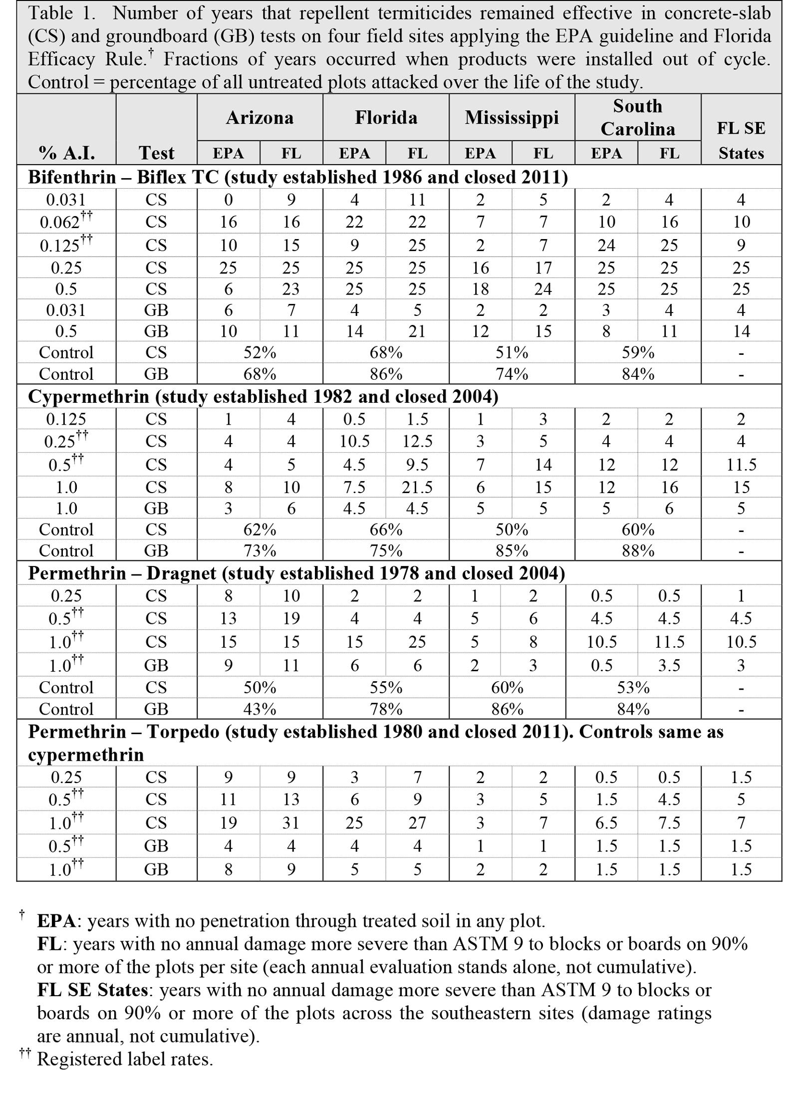 Table 1-USDA2016