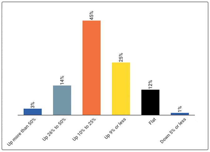 Chart: PMP