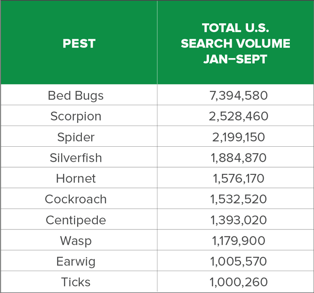 2017 Pests of the Year