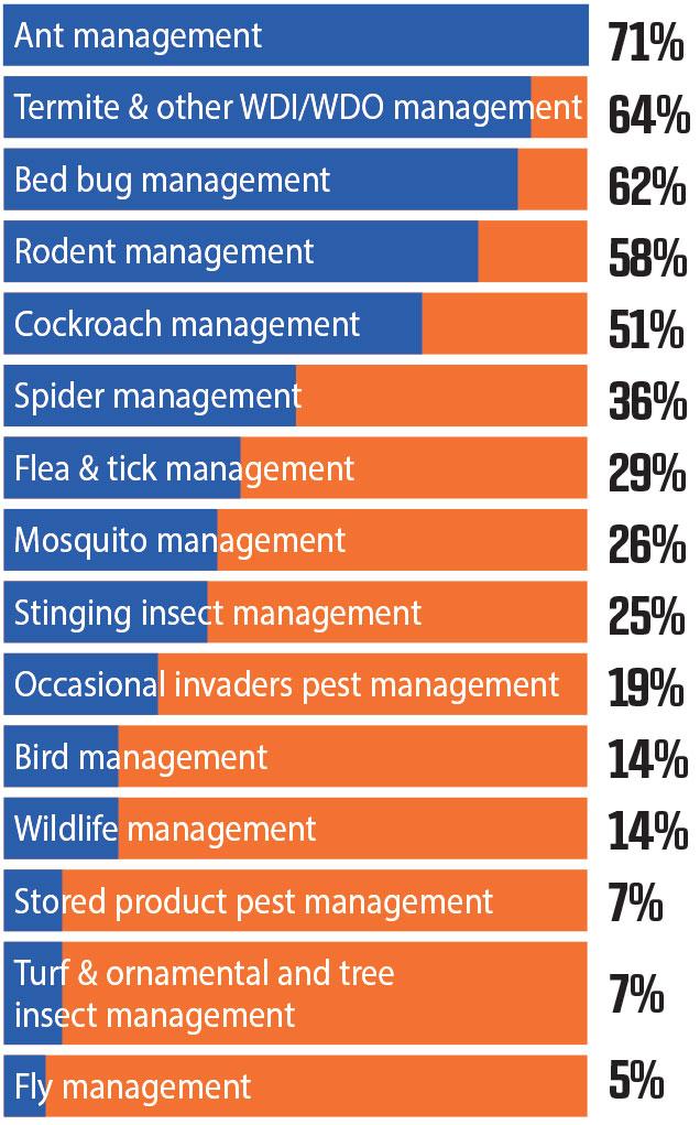 Source: Pest Management Professional Magazine