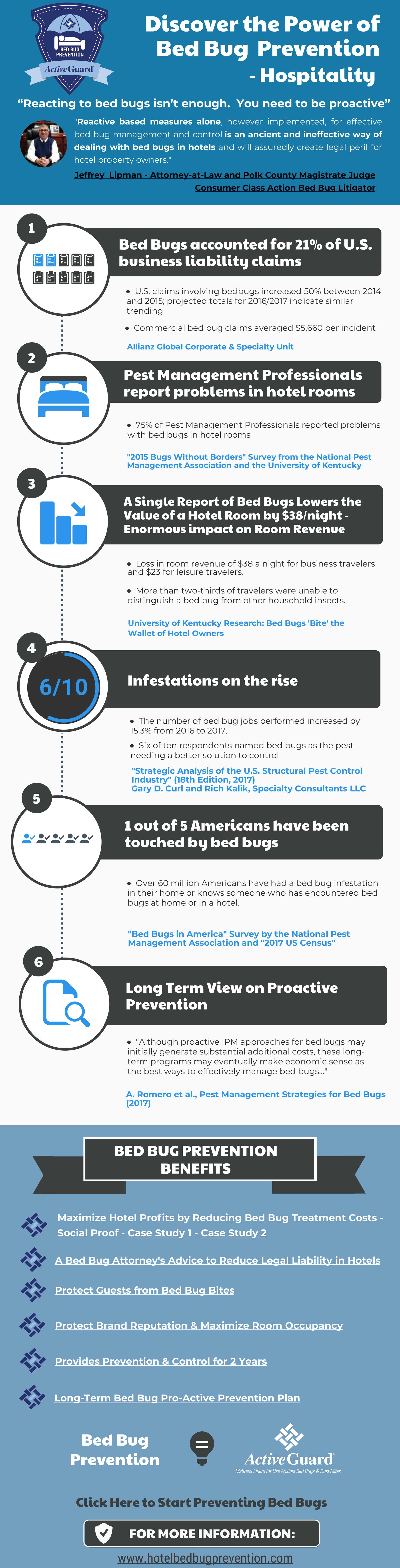 Allergy Technologies shares bed bug stats : Pest ...