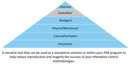 IPM Pyramid