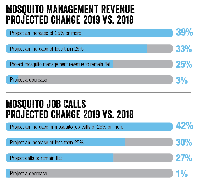 SOURCE: PMP Mosquito Management Survey Jan.-March 2019