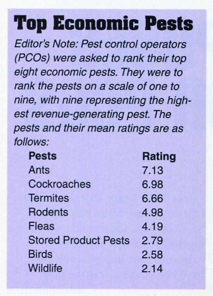 Top Economic Pests IMAGE: PMP ARCHIVES