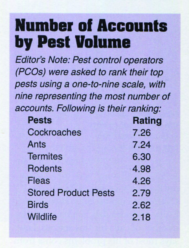 Number of Accounts by Pest Volume IMAGE: PMP ARCHIVES