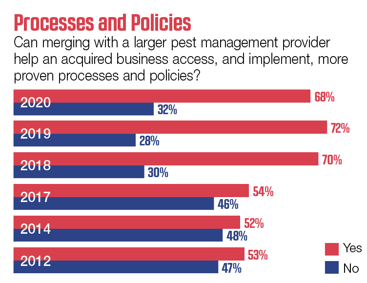 SOURCE: PMP MERGER SURVEY 2012, 2014, 2017, 2018, 2019, 2020