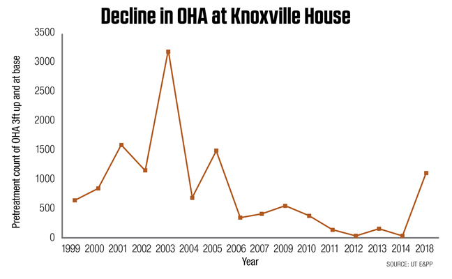 Decline in odorous house ants (OHA) following environmental modifications around the author's house. SOURCE: UT E&PP