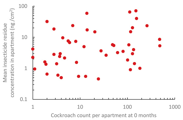 Fig. 1. Association between insecticide residue concentration per apartment (mean residue concentration measured in bedroom and kitchen) and initial cockroach count. CHART: DR. CHANGLU WANG