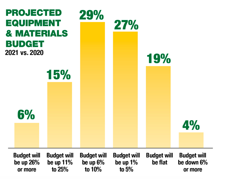 Source: Pest Management Professional 2021 State of the Industry Survey