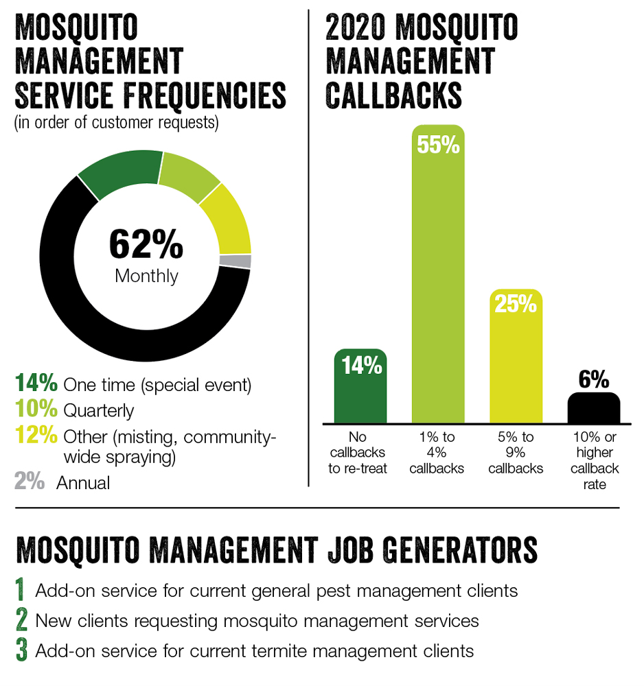 SOURCE: PMP MOSQUITO MANAGEMENT SURVEY CONDUCTED MARCH 2021