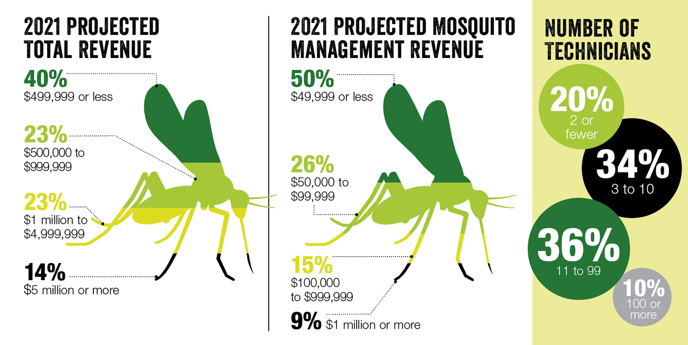 SOURCE: PMP MOSQUITO MANAGEMENT SURVEY CONDUCTED MARCH 2021; IMAGE: BUBAONE/DIGITALVISION VECTORS/GETTY IMAGES (MOSQUITO)